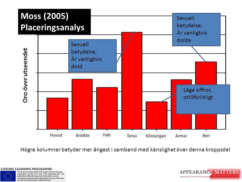 Moss (2005) Placeringsanalys