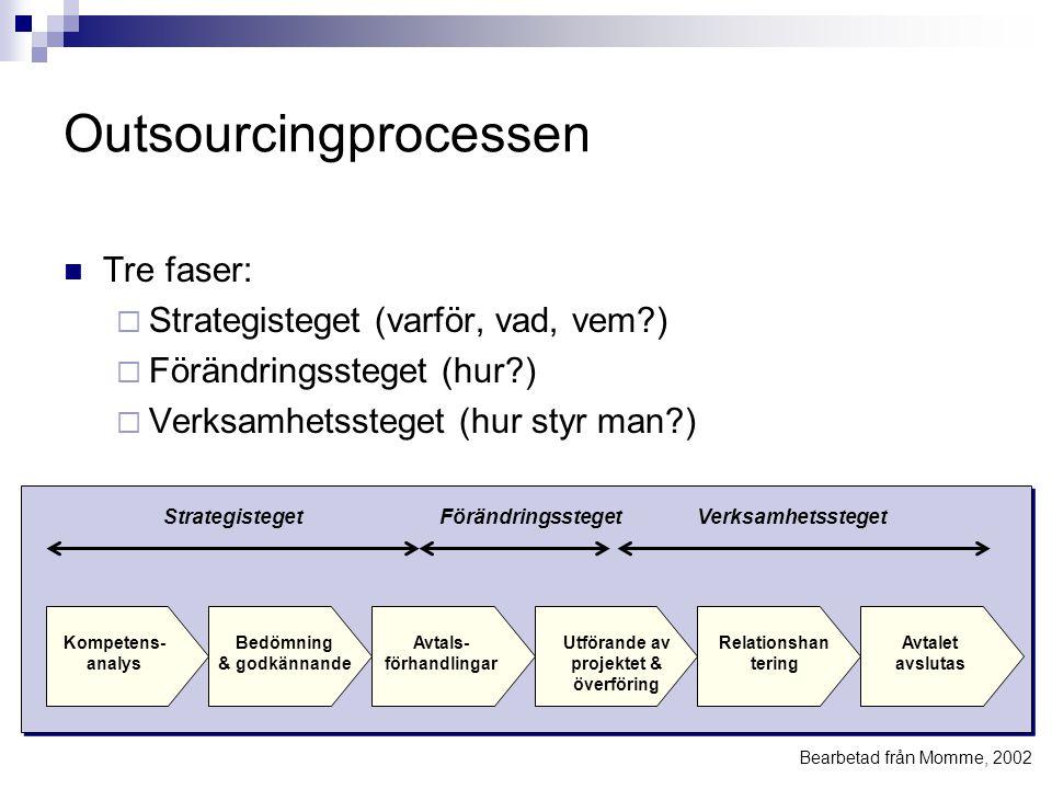 Outsourcingprocessen