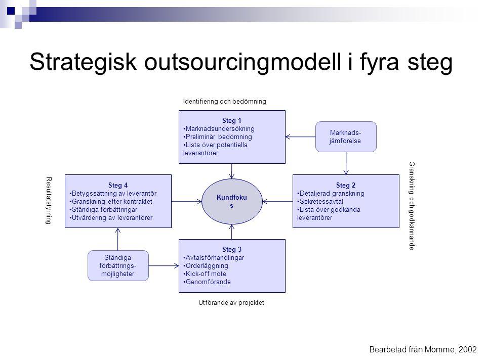 Strategisk outsourcingmodell i fyra steg