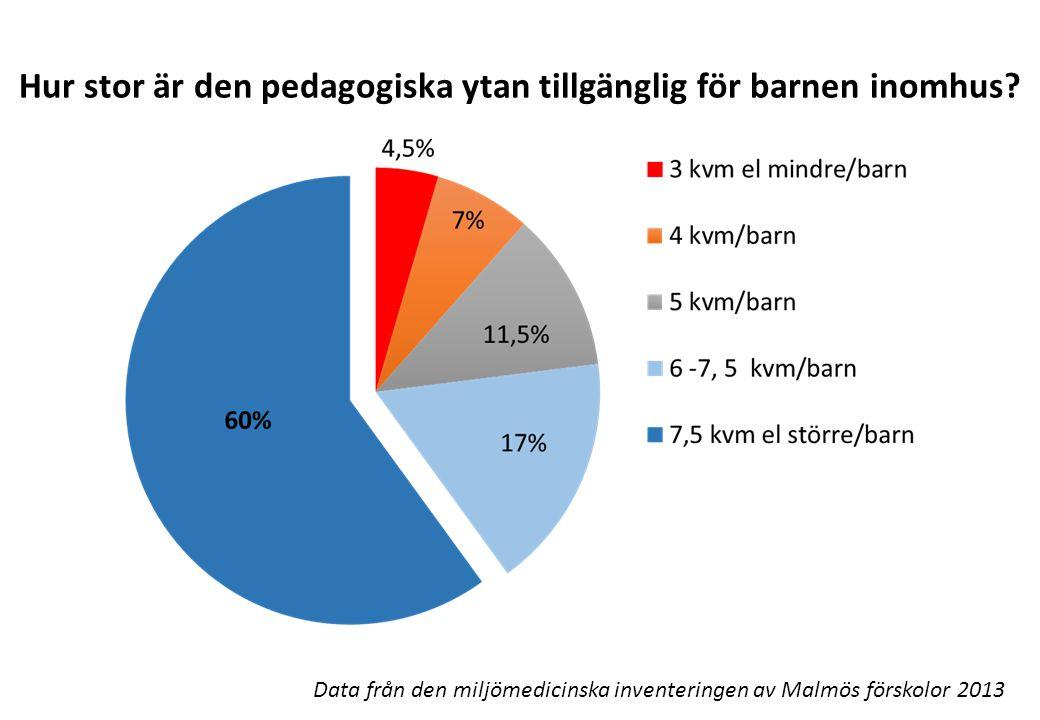 Hur stor är den pedagogiska ytan tillgänglig för barnen inomhus