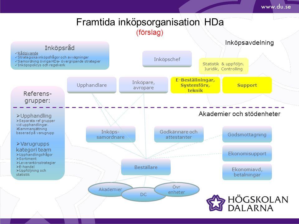 Framtida inköpsorganisation HDa (förslag)