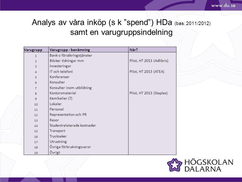 Analys av våra inköp (s k spend ) HDa (bas: 2011/2012) samt en varugruppsindelning