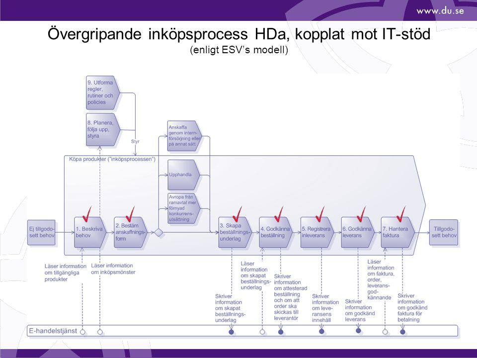 Övergripande inköpsprocess HDa, kopplat mot IT-stöd (enligt ESV's modell)