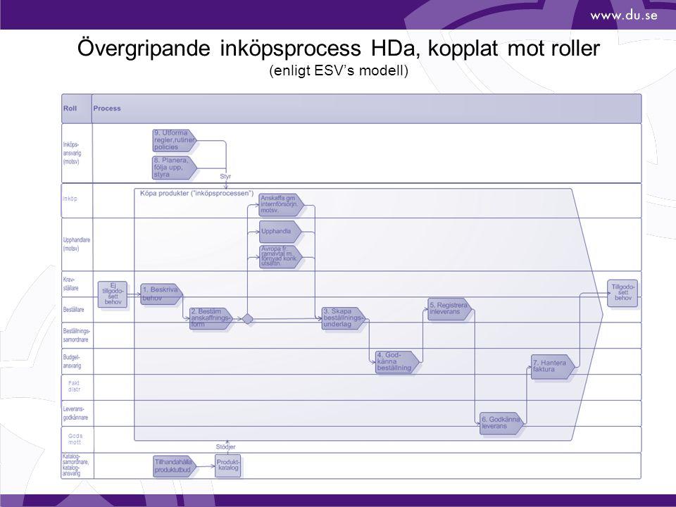 Övergripande inköpsprocess HDa, kopplat mot roller (enligt ESV's modell)