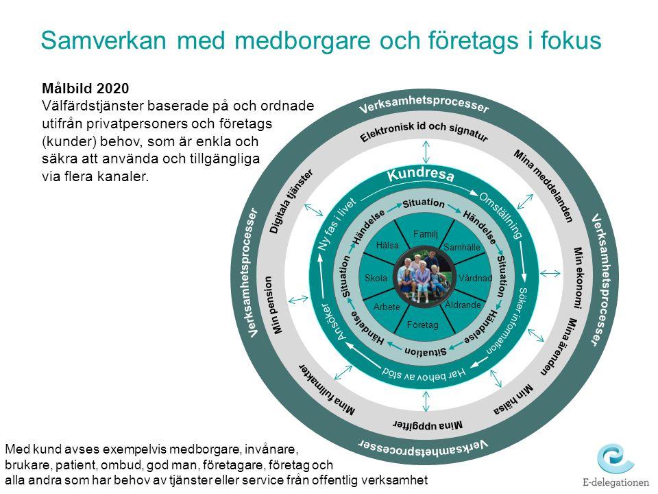 Samverkan med medborgare och företags i fokus