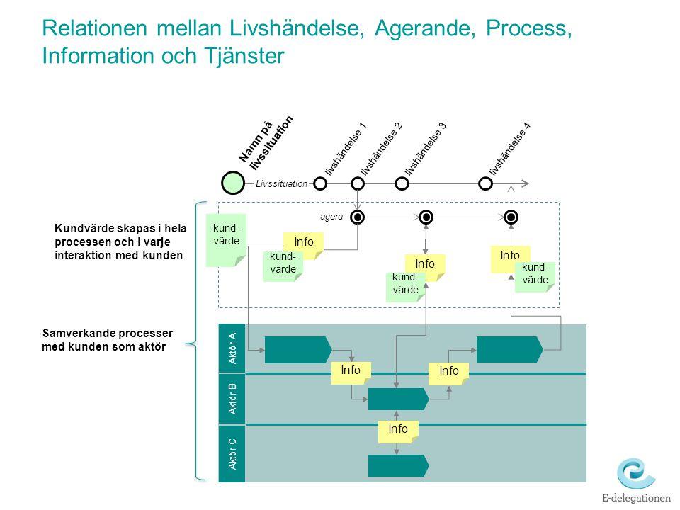 Relationen mellan Livshändelse, Agerande, Process, Information och Tjänster