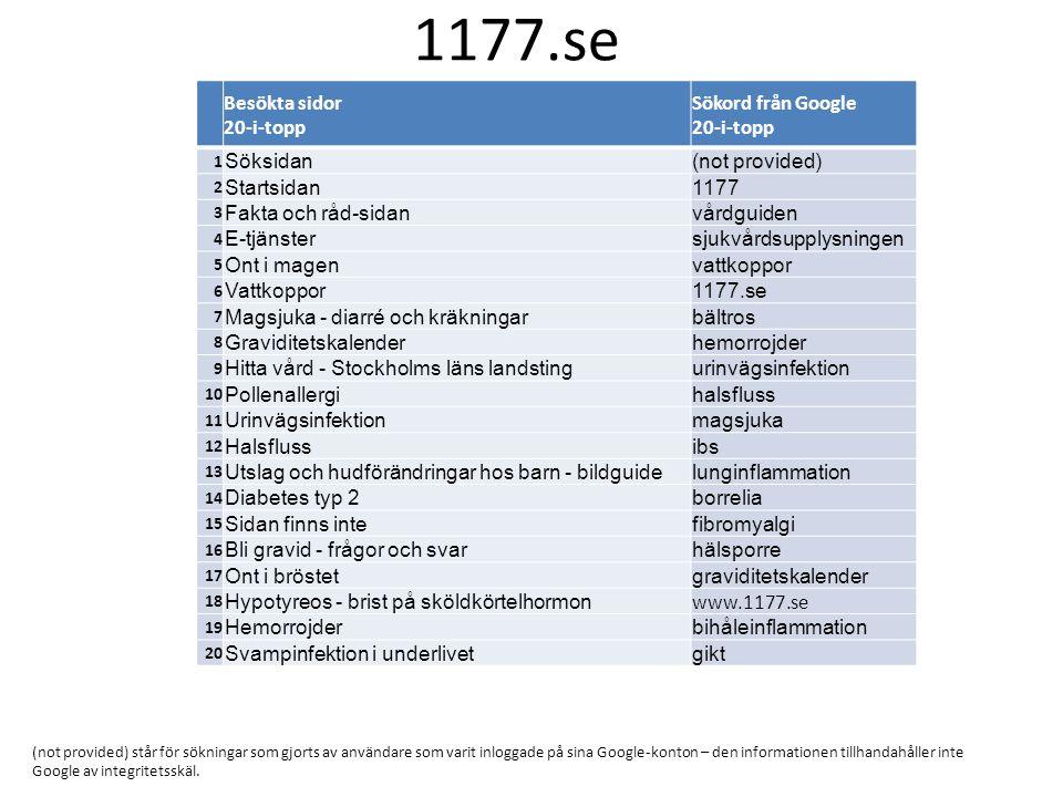 1177.se Besökta sidor 20-i-topp Sökord från Google 20-i-topp Söksidan