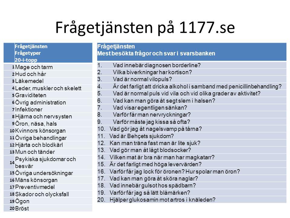 Frågetjänsten på 1177.se Frågetjänsten Frågetyper 20-i-topp