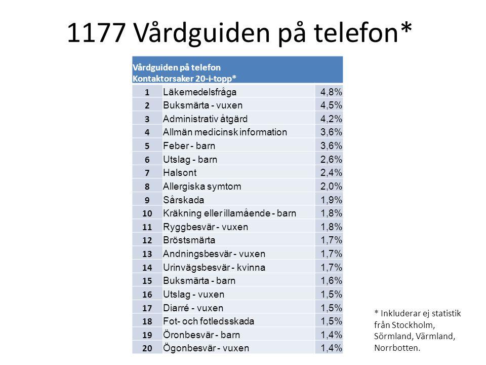1177 Vårdguiden på telefon*