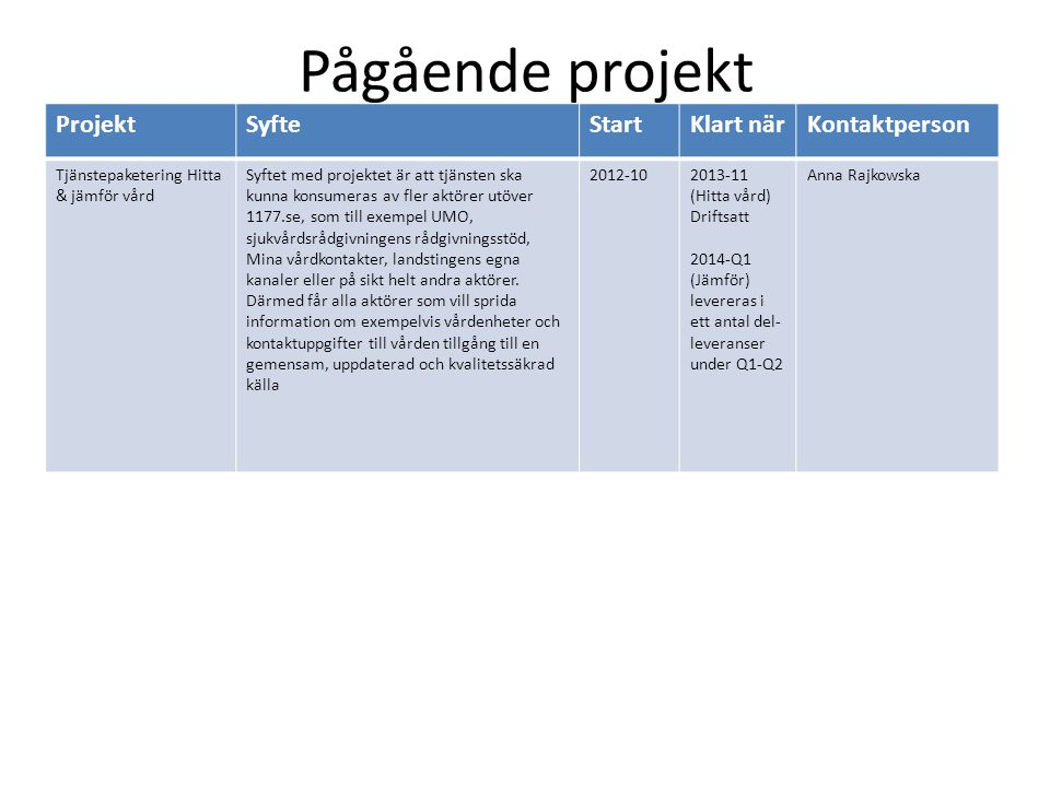 Pågående projekt Projekt Syfte Start Klart när Kontaktperson