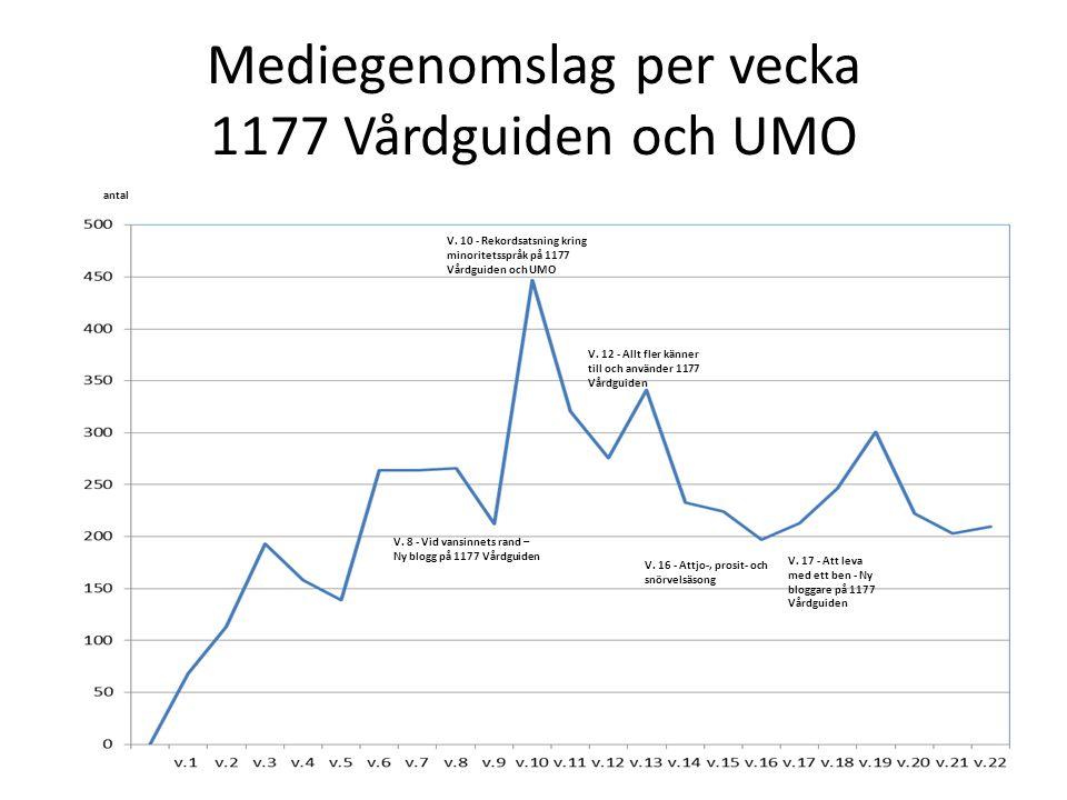 Mediegenomslag per vecka 1177 Vårdguiden och UMO