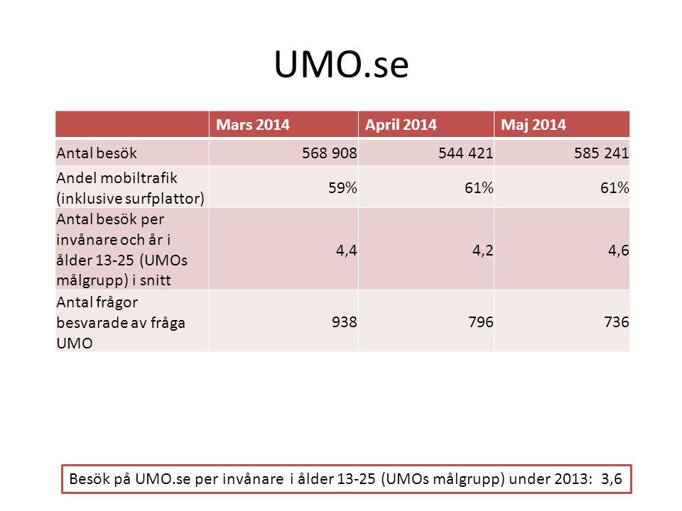 UMO.se Mars 2014 April 2014 Maj 2014 Antal besök 568 908 544 421