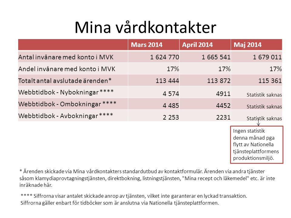 Mina vårdkontakter Mars 2014 April 2014 Maj 2014