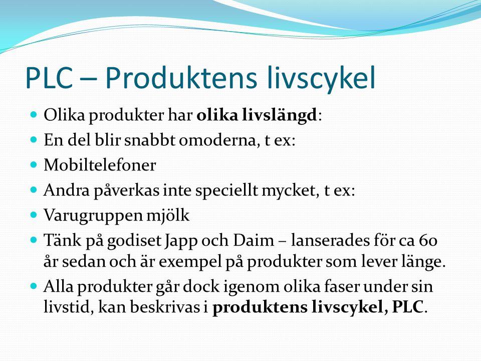 PLC – Produktens livscykel