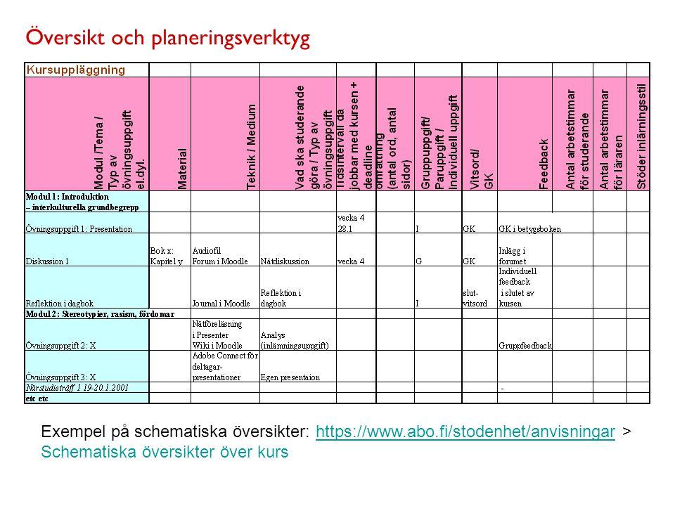 Översikt och planeringsverktyg