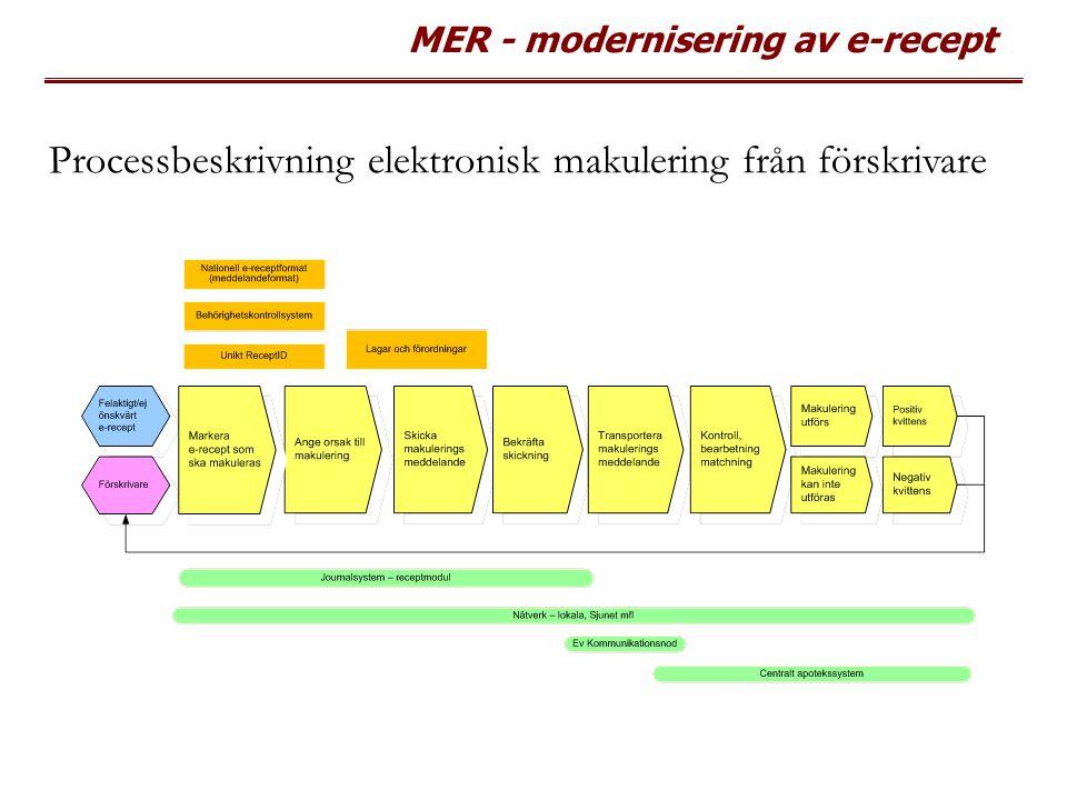 Processbeskrivning elektronisk makulering från förskrivare
