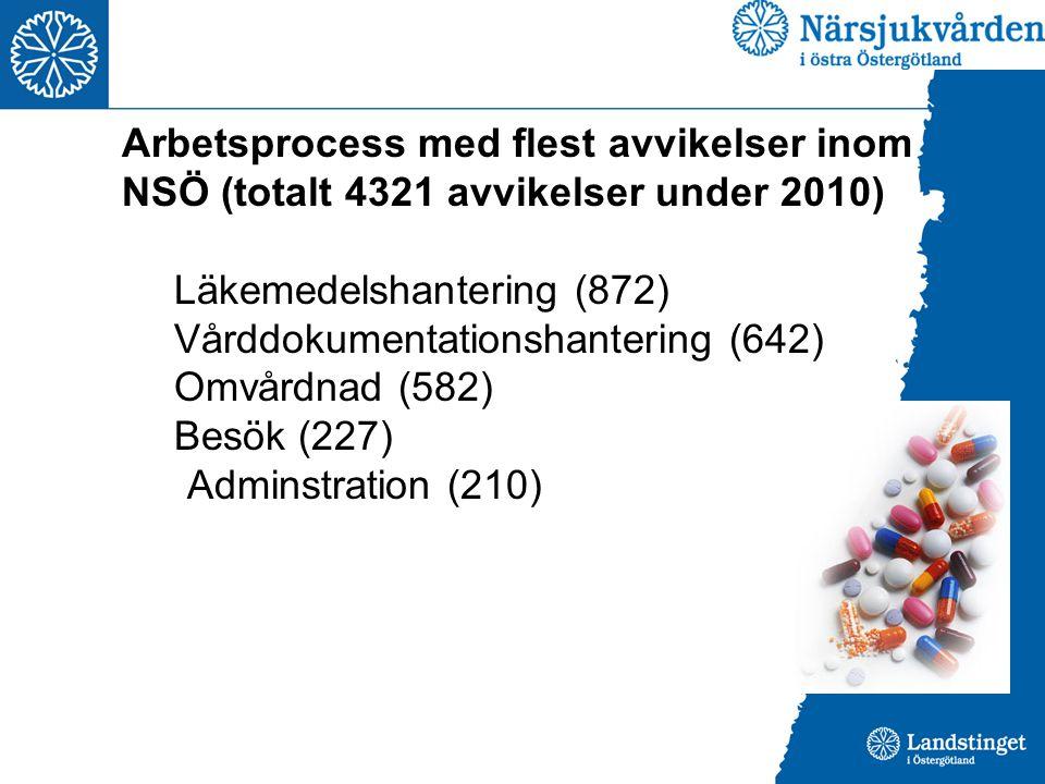 Arbetsprocess med flest avvikelser inom NSÖ (totalt 4321 avvikelser under 2010)