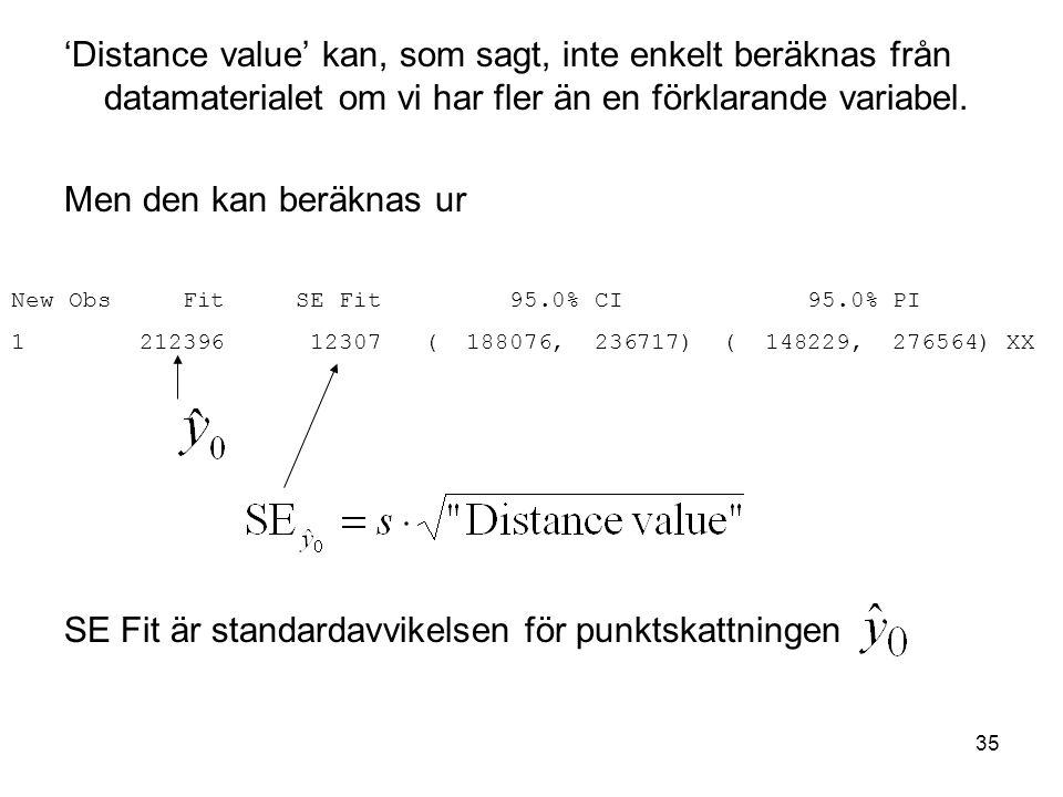 SE Fit är standardavvikelsen för punktskattningen