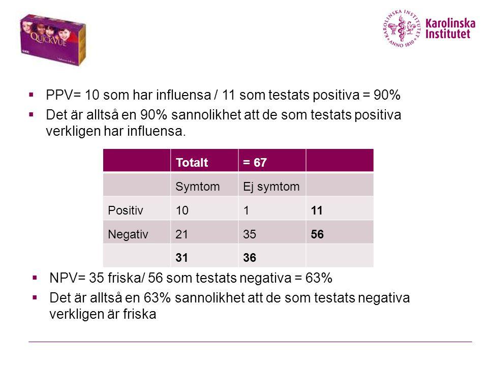 PPV= 10 som har influensa / 11 som testats positiva = 90%