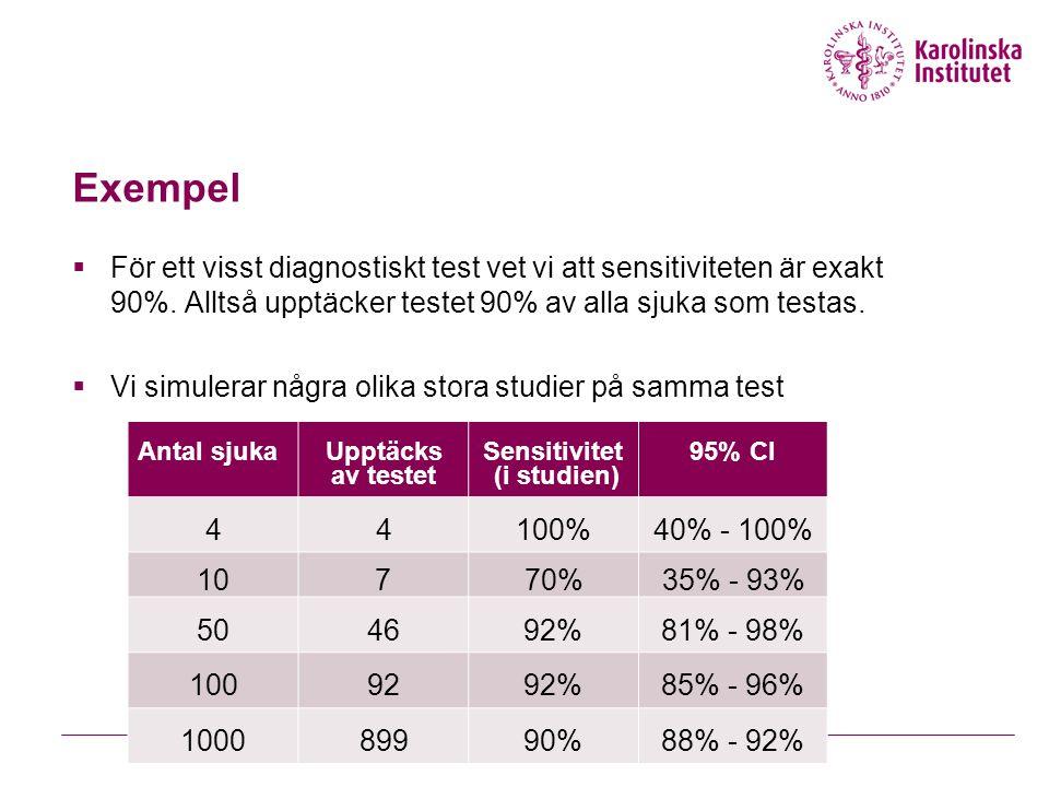 Exempel För ett visst diagnostiskt test vet vi att sensitiviteten är exakt 90%. Alltså upptäcker testet 90% av alla sjuka som testas.