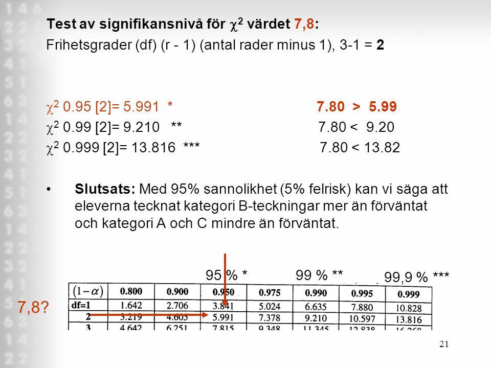7,8 Test av signifikansnivå för c2 värdet 7,8: