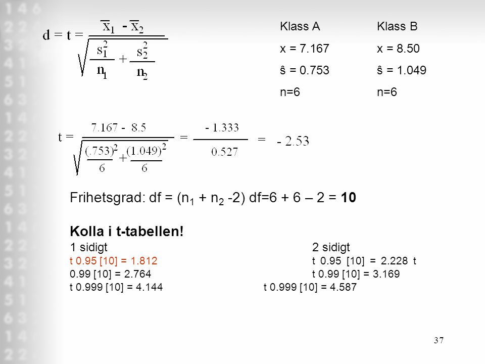 Frihetsgrad: df = (n1 + n2 -2) df=6 + 6 – 2 = 10 Kolla i t-tabellen!