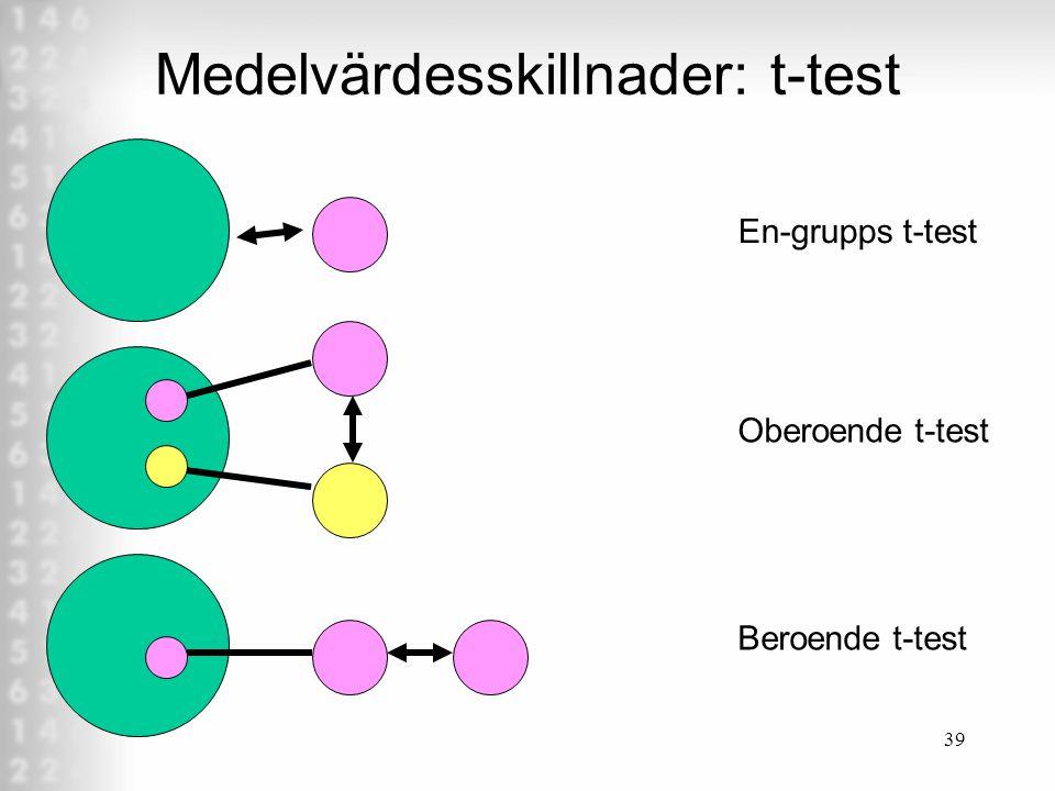 Medelvärdesskillnader: t-test