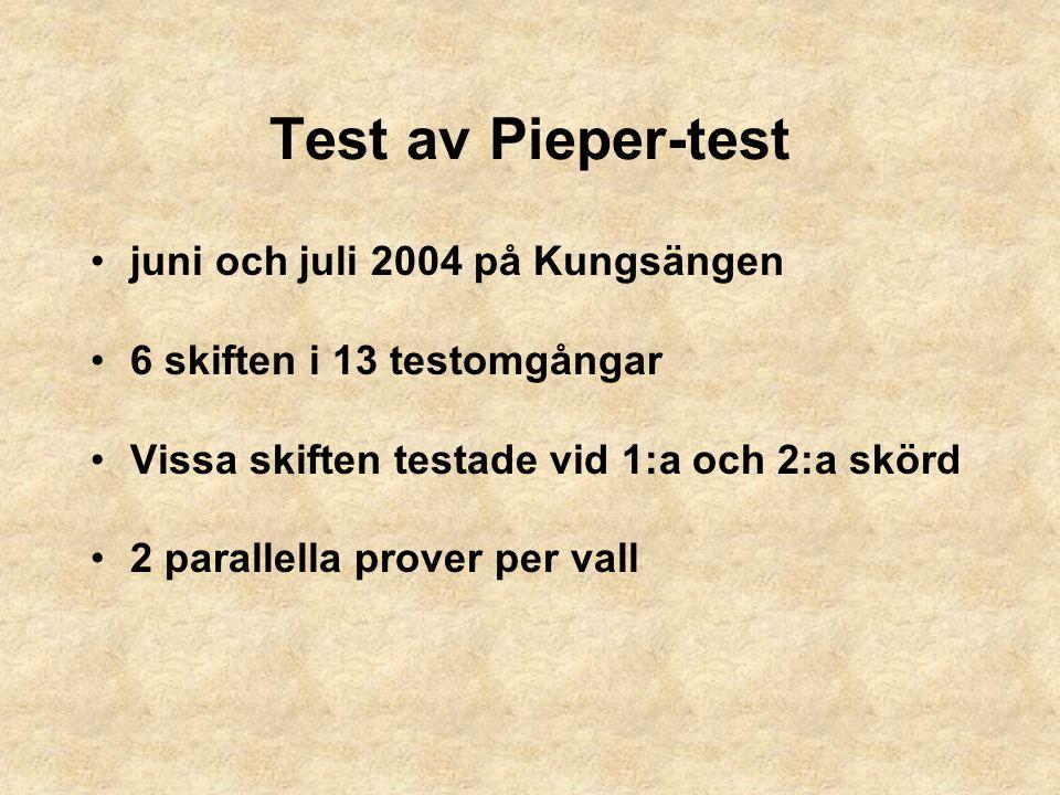 Test av Pieper-test juni och juli 2004 på Kungsängen