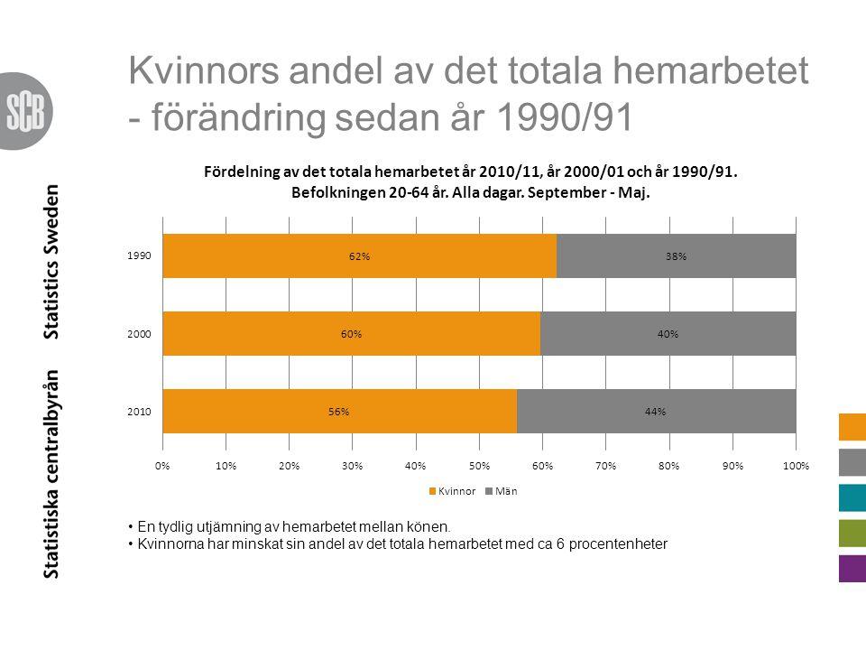 Kvinnors andel av det totala hemarbetet - förändring sedan år 1990/91