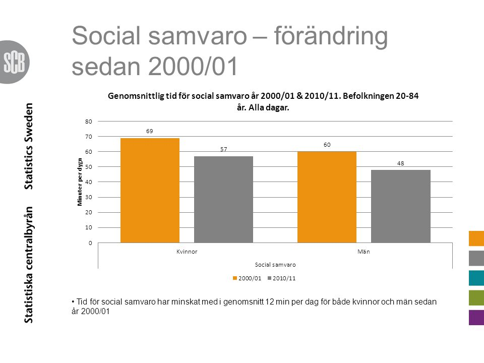 Social samvaro – förändring sedan 2000/01