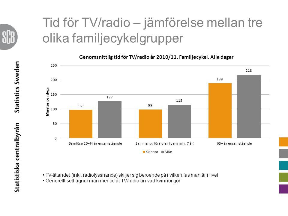 Tid för TV/radio – jämförelse mellan tre olika familjecykelgrupper