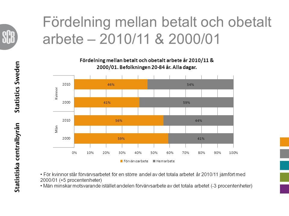 Fördelning mellan betalt och obetalt arbete – 2010/11 & 2000/01