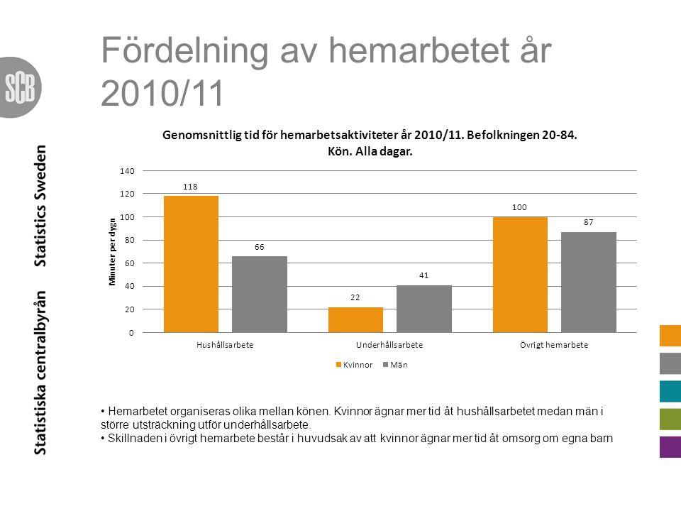 Fördelning av hemarbetet år 2010/11