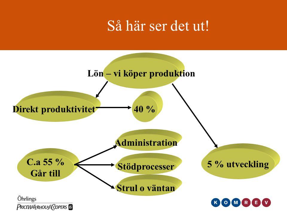 Lön – vi köper produktion