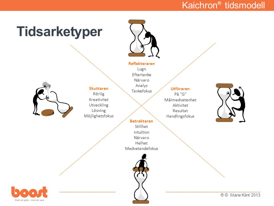 Tidsarketyper Kaichron® tidsmodell Reflekteraren Lugn Eftertanke