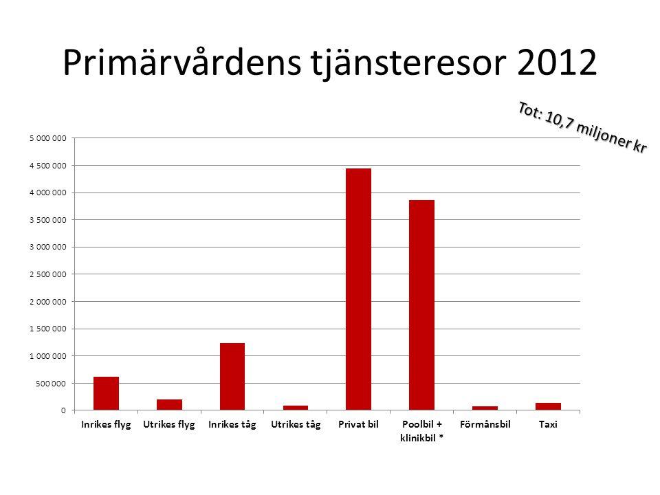 Primärvårdens tjänsteresor 2012