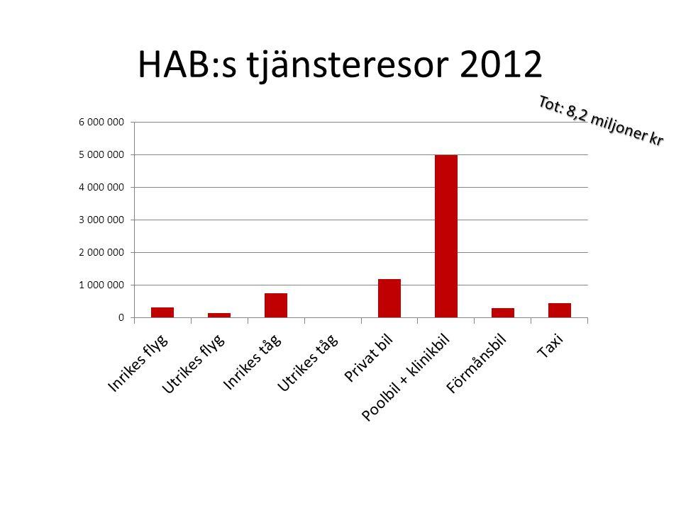 HAB:s tjänsteresor 2012 Tot: 8,2 miljoner kr