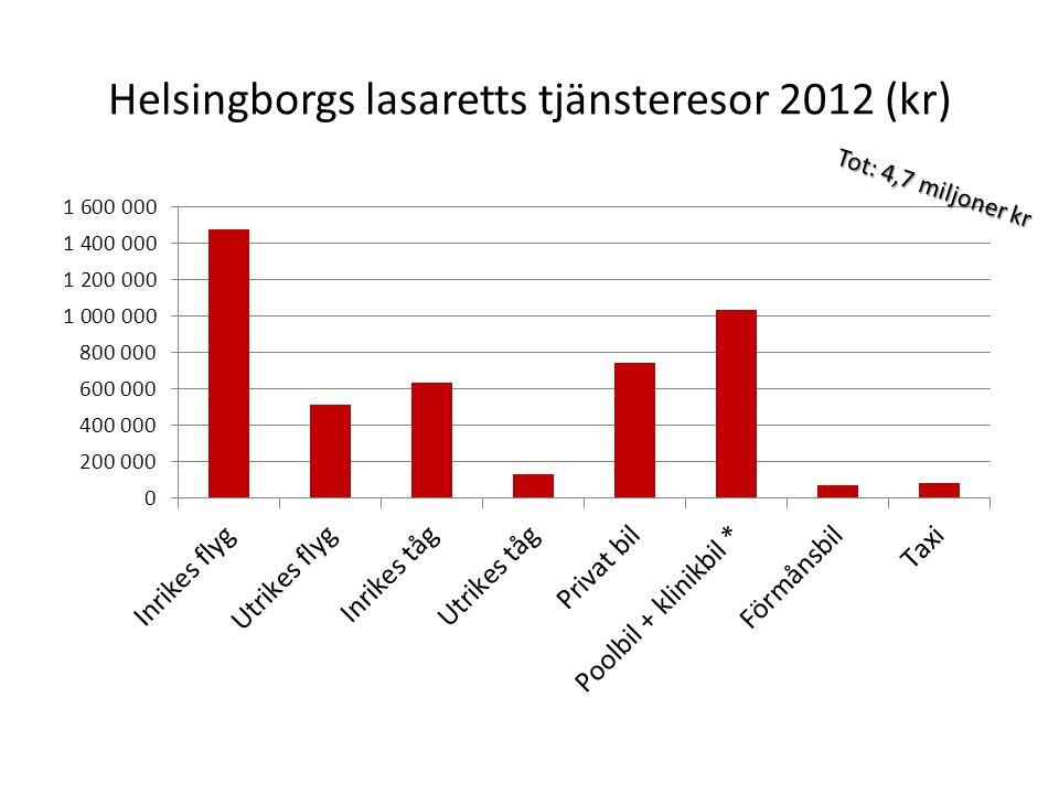 Helsingborgs lasaretts tjänsteresor 2012 (kr)