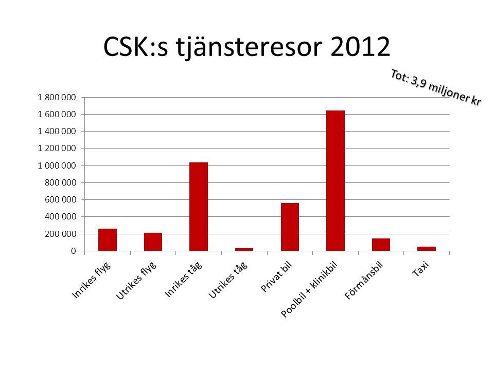 CSK:s tjänsteresor 2012 Tot: 3,9 miljoner kr