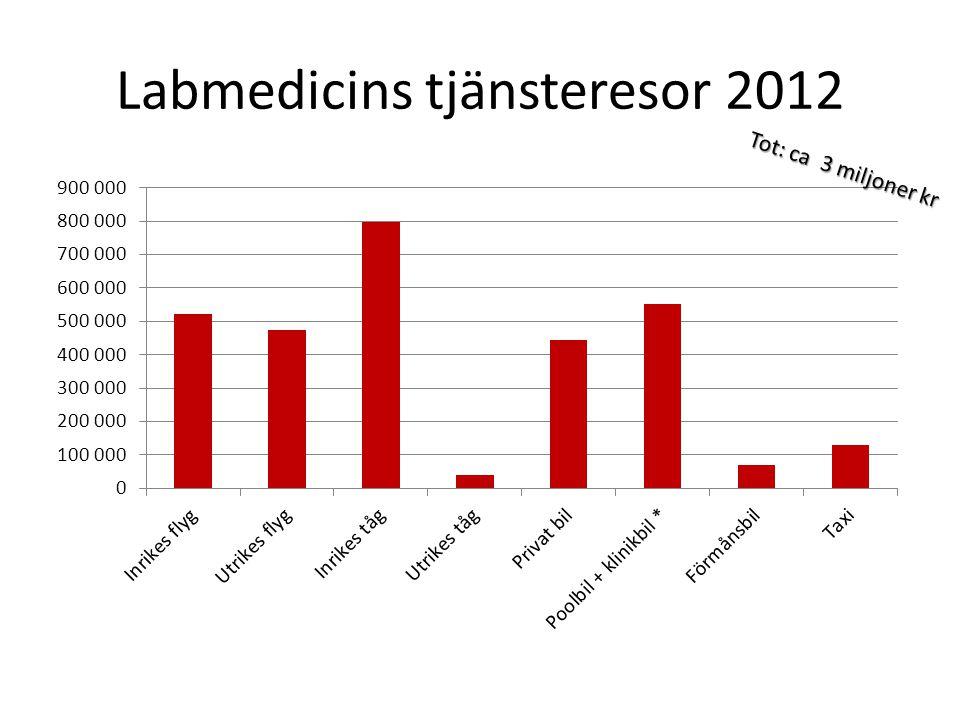 Labmedicins tjänsteresor 2012