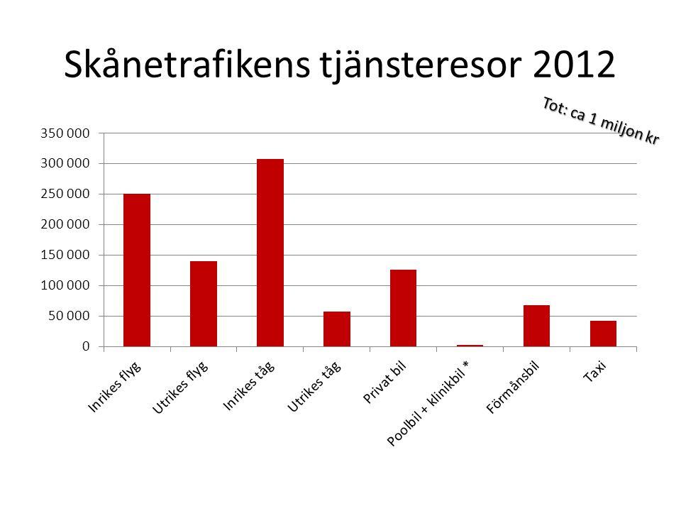 Skånetrafikens tjänsteresor 2012