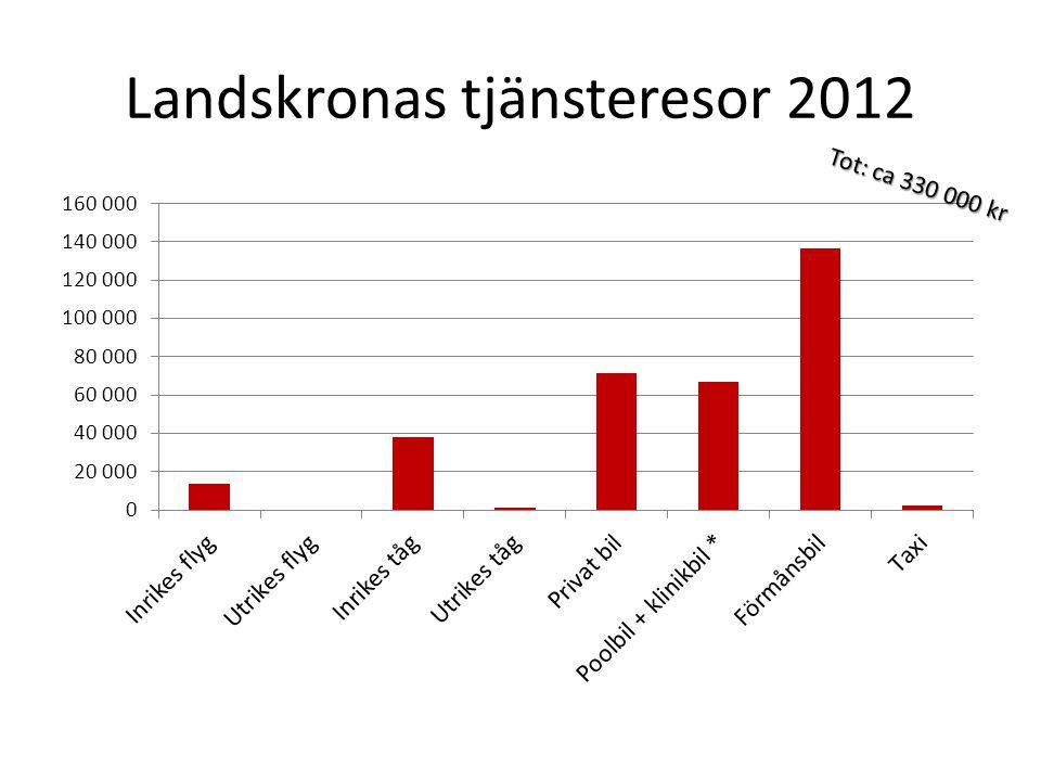 Landskronas tjänsteresor 2012