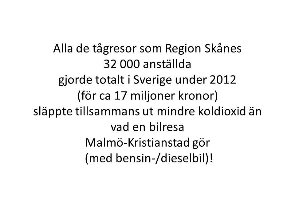 Alla de tågresor som Region Skånes 32 000 anställda gjorde totalt i Sverige under 2012 (för ca 17 miljoner kronor) släppte tillsammans ut mindre koldioxid än vad en bilresa Malmö-Kristianstad gör (med bensin-/dieselbil)!