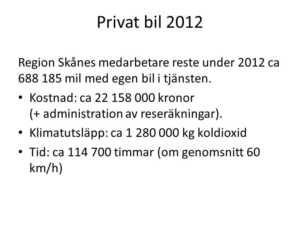 Privat bil 2012 Region Skånes medarbetare reste under 2012 ca 688 185 mil med egen bil i tjänsten.