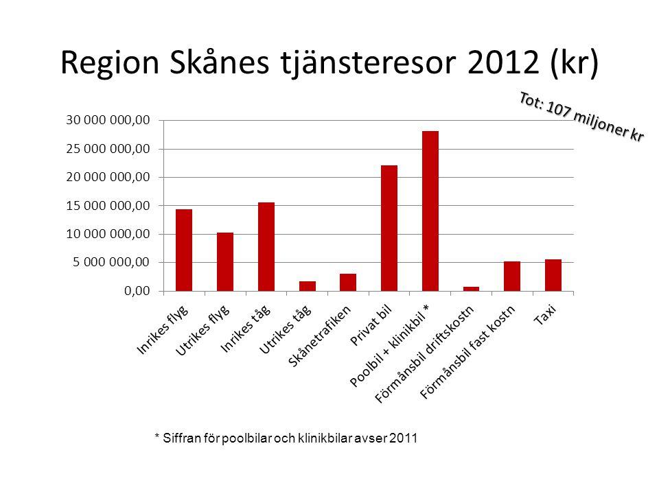 Region Skånes tjänsteresor 2012 (kr)