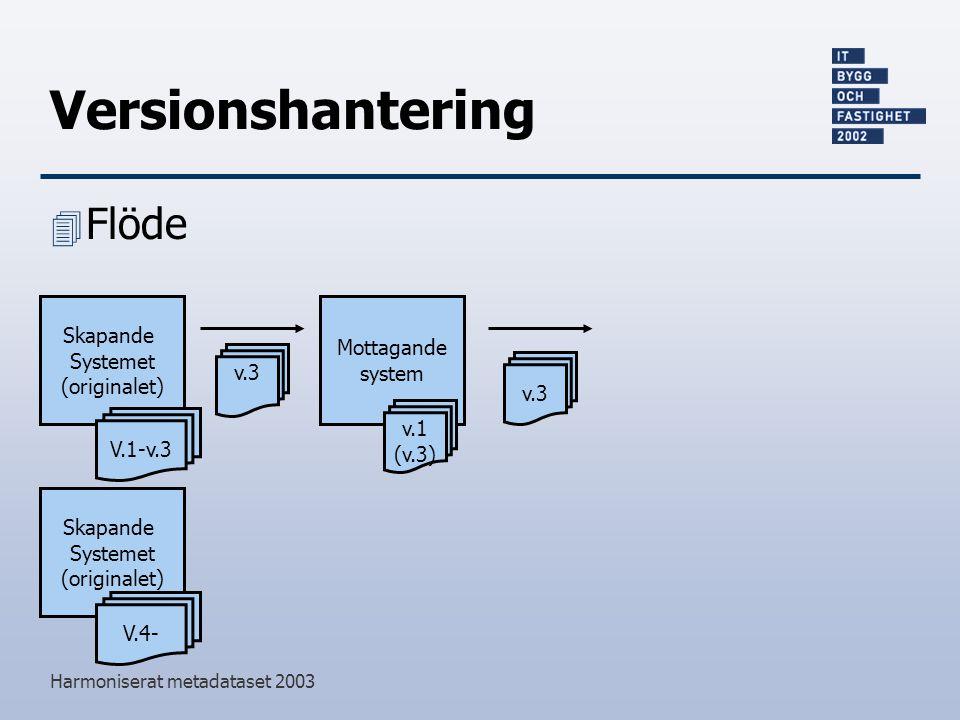 Versionshantering Flöde Skapande Mottagande Systemet system