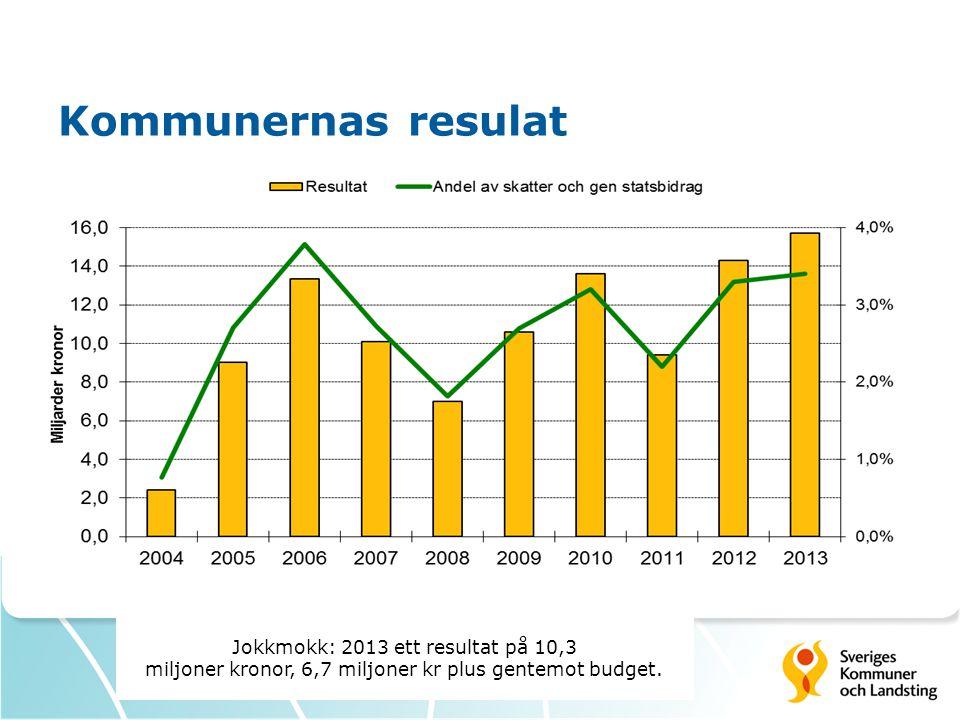 Kommunernas resulat Jokkmokk: 2013 ett resultat på 10,3