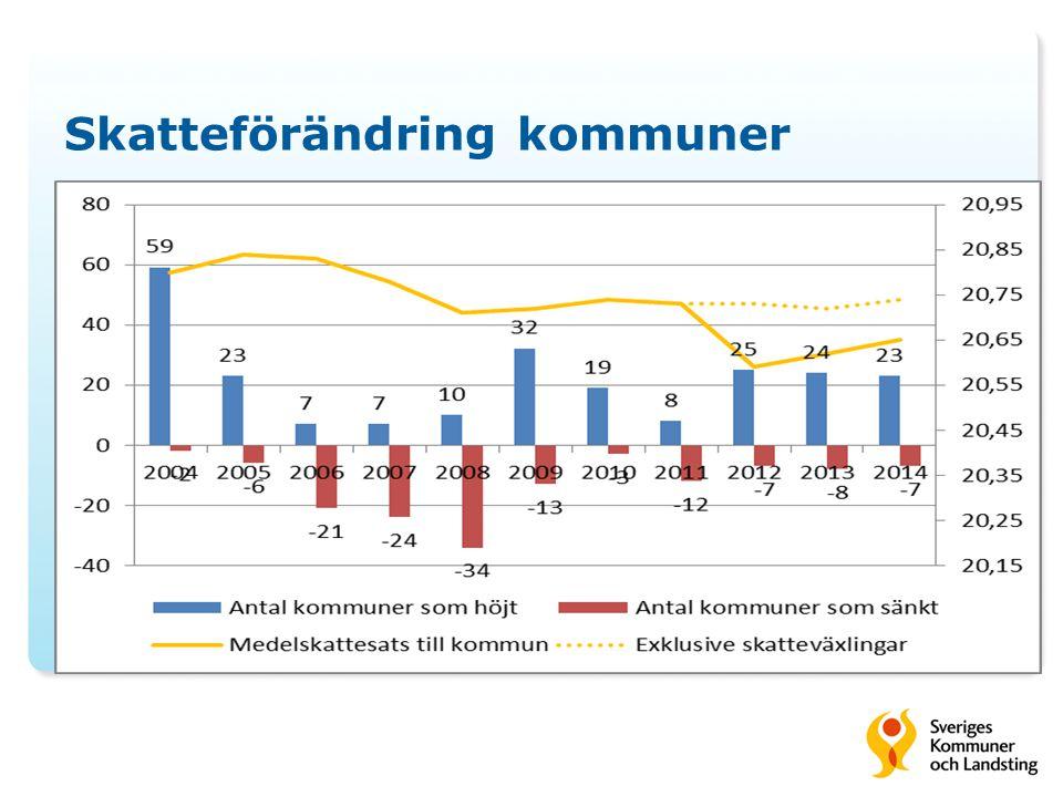Skatteförändring kommuner