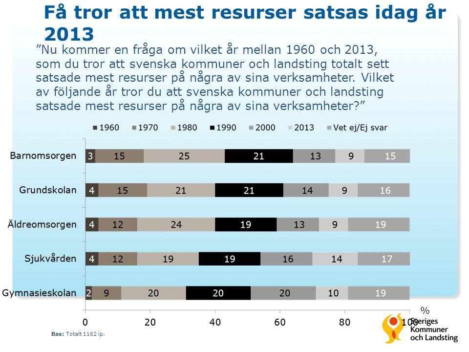 Få tror att mest resurser satsas idag år 2013