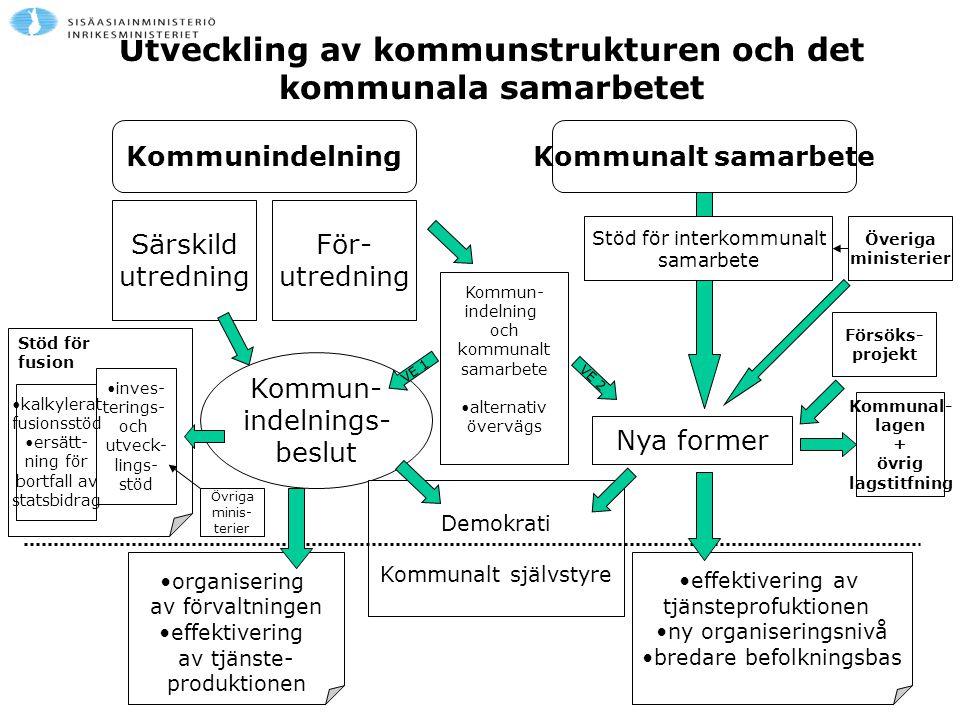Utveckling av kommunstrukturen och det kommunala samarbetet